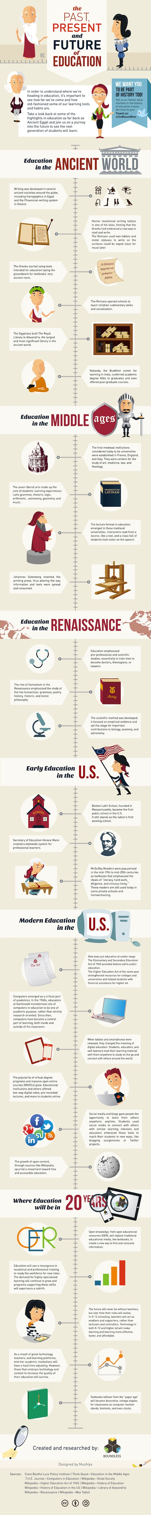 history_of_education_infographic.jpg