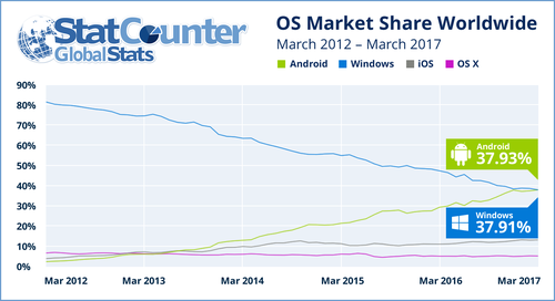 statcounter-android-windows.png