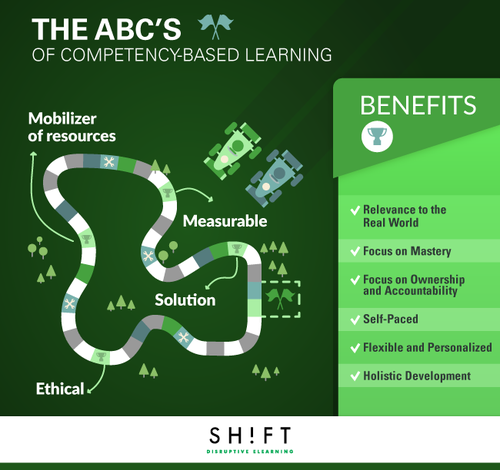B8-2The-ABCs-of-Competency-Based-Learning.png